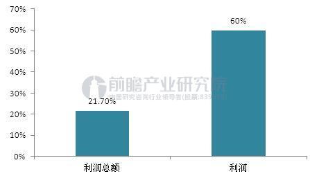 图表2:2016年山东省地炼企业利润增长率(单位:%)