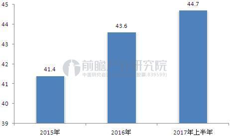 2015-2017年全球液晶电视面板平均尺寸持续上升.JPEG