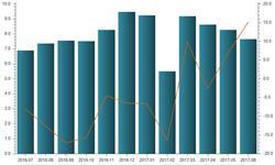 体育用品及设备6月<em>出口</em>金额增速达15.17%