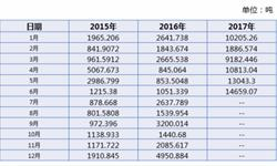 政策因素影响下 6月乙醇<em>出口</em>大幅增长