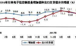 上半年<em>电子信息</em>制造业增加值增速加快4.7个百分点