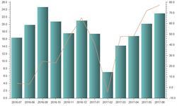 玩具<em>出口</em>金额快速增长 品牌认知度仍有待提高