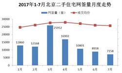 北京二手房网签<em>量</em>逐月下跌 房价也连续三月回落