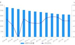 7月底<em>网</em><em>贷</em>行业正常运营平台数量减少24家