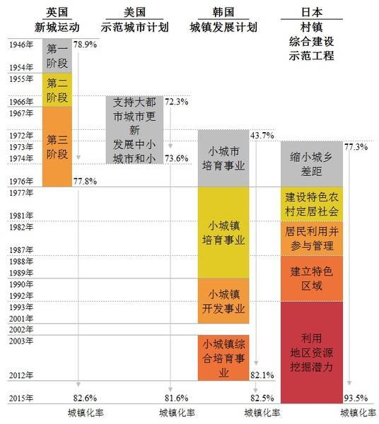 发达国家小城镇发展阶段及城市化率