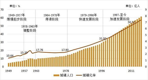 1949-2016年我国城镇率和城镇人口统计