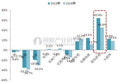 2015-2016年中国各媒介广告刊例花费变化(单位:%)