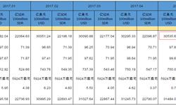 外汇储备<em>规模</em>保持稳定 上半年增长了1.5%