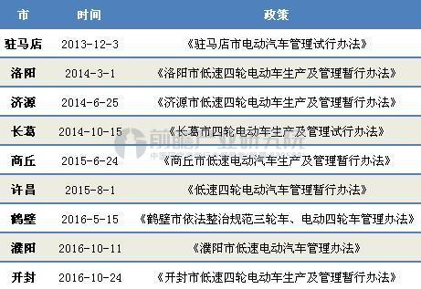 河南省低速电动车相关政策汇总
