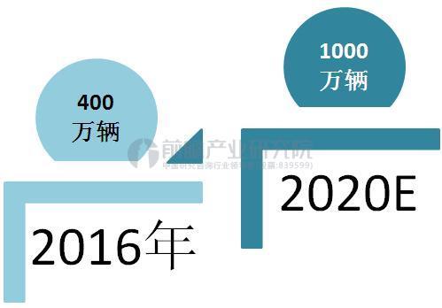 2020年中国低速电动车保有量预测(单位:万辆)