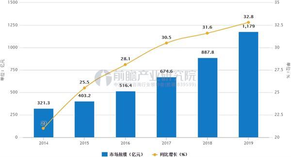 中国信息安全市场规模预测