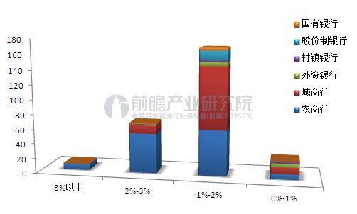 不同性质银行不良贷款率分区间情况.JPEG