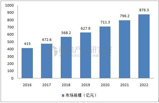 汽车玻璃市场规模预测