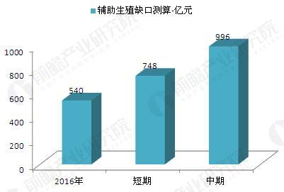 中国辅助生殖需求缺口变动情况测算(单位:亿元)