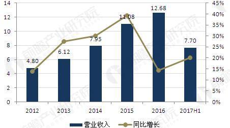 图表1:2012-2017年福寿园营业收入及增长情况(单位:亿元,%)