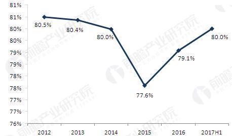 图表2:2012-2017年福寿园毛利率变动情况(单位:%)