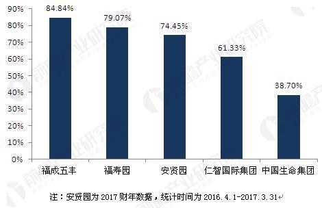 图表3:2016年主要上市公司殡葬服务业务毛利率对比(单位:%)