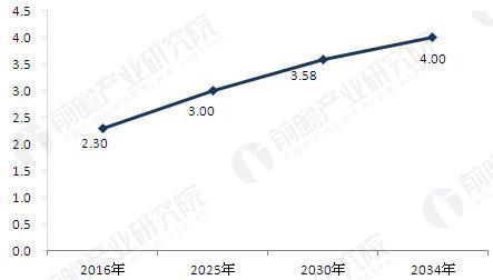 图表4:2016-2034年中国60周岁及以上人口规模及预测(单位:亿人)