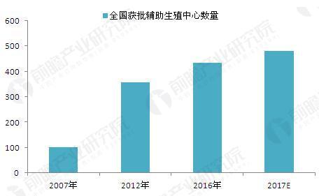 2007-2016年中国获批辅助生殖中心机构数量(单位:家)