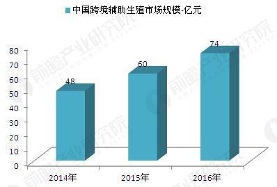 2014-2016年辅助生殖跨境医疗市场规模(单位:亿元)