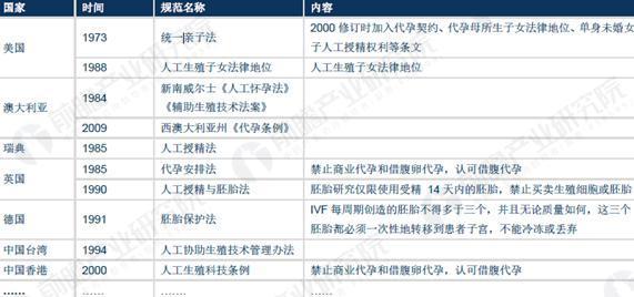 中国大陆之外的国家和地区关于辅助生殖的部分政策