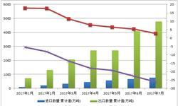 中国钢材进出口<em>数据</em><em>分析</em> 行业投资进入萎缩状态