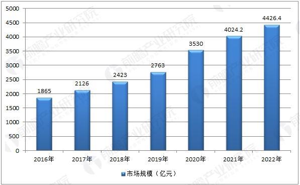中国学前教育行业市场规模预测