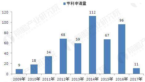 2009-2017年石墨烯薄膜专利申请量汇总(单位:项)