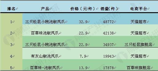 图表2:2017年8月24日电商鸡爪类产品销量排名TOP5(单位:元/件,件)