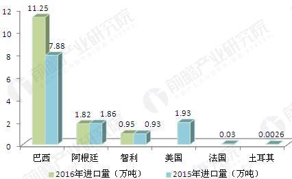 图表4:2015-2016年中国鸡爪进口量分国家对比(单位:万吨)
