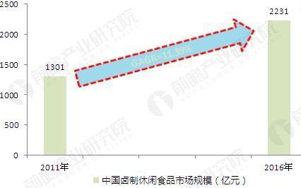 图表3:2011-2016年中国卤制休闲食品行业的市场规模(单位:亿元,%)