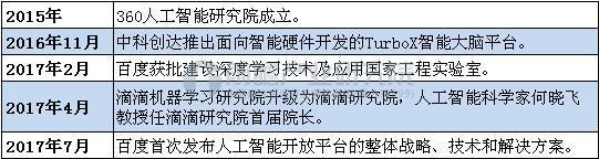 北京部分企业人工智能布局.JPEG