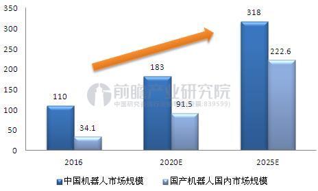 中国机器人市场发展预测.JPEG