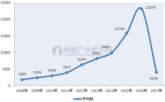 2008-2017年中国机器人专利申请情况.JPEG