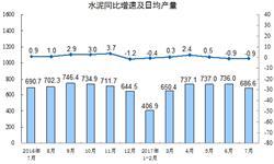 <em>水泥</em>市场保持平稳运行 前7月产量同比微增0.2%