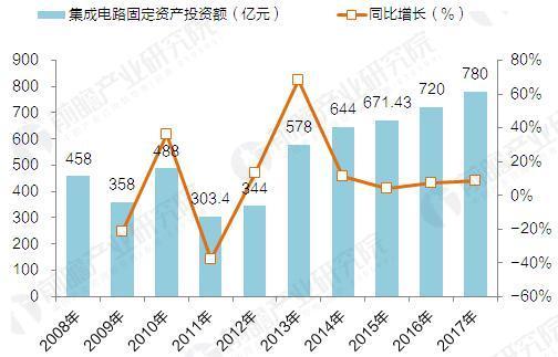 2008-2017年中国集成电路固定资产投资增长及预测(单位:亿元,%)