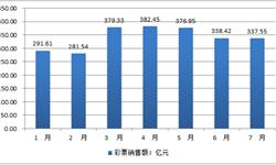 全国彩票销售数据统计 前7月累计<em>销售额</em>2387.8亿元