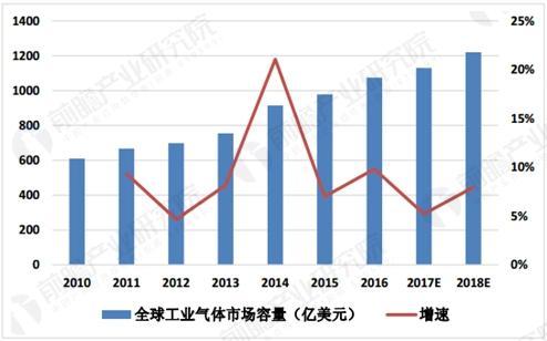 全球工业气体市场规模预测