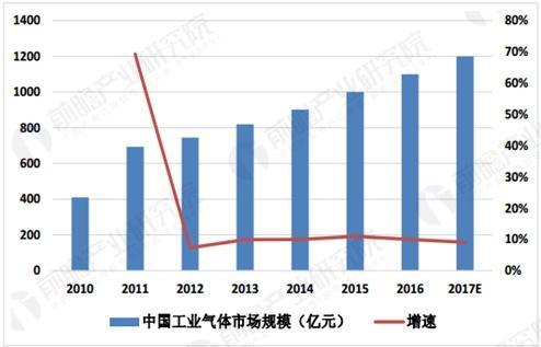 中国工业气体市场规模预测