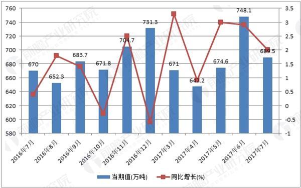 2016-2017年我国塑料制品产量及增长率