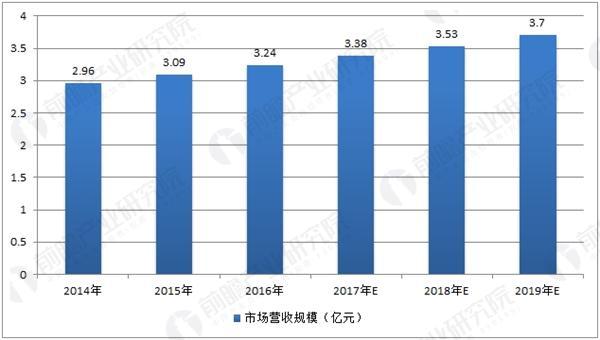 中国塑料制品制造市场营收规模预测