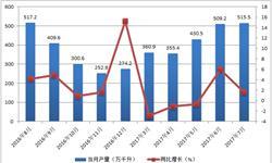 啤酒<em>产量</em>增长缓慢 酒企发力中高端市场