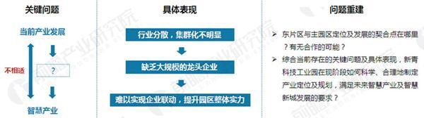 新青科技工业园产业园规划案例