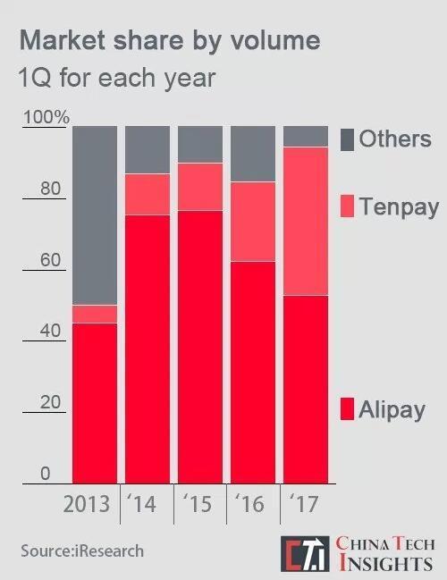 """中国移动支付""""入侵""""海外 看微信支付宝如何撑起自己的移动支付版图"""