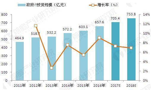 2011-2018年我国政府行业IT投资规模及预测(单位:亿元,%)