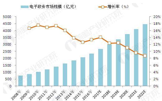 2008-2022年我国电子政务市场规模变化情况(单位:亿元,%)