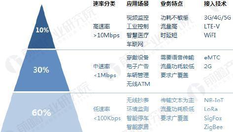 2020年全球物联网连接比重图