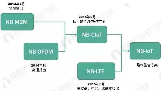 NB-IoT技术演进路线