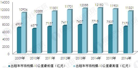 2009-2016年中国出租车行业市场规模测算(单位:亿元)