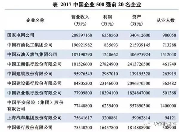 中国企业500强榜出炉 最赚钱的是这家银行京东成唯一亏损电商